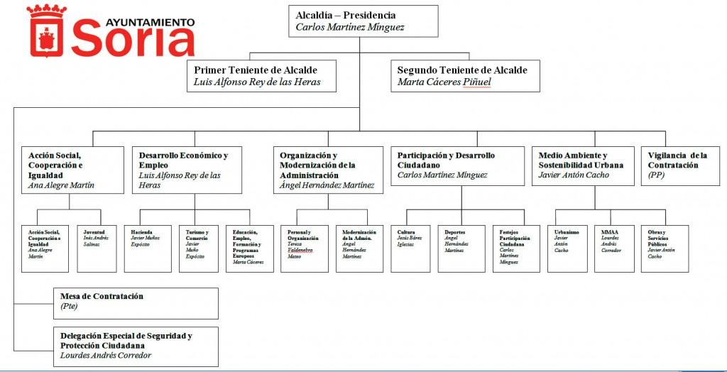 Organigrama-Ayuntamiento-de-Soria