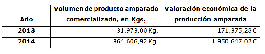 Ventas Torrezno de Soria 2013 y 2014