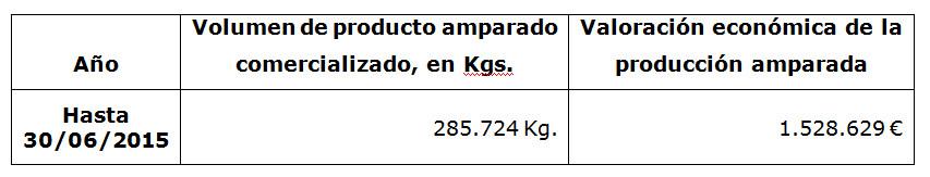 Ventas Torrezno de Soria primera mitad 2015
