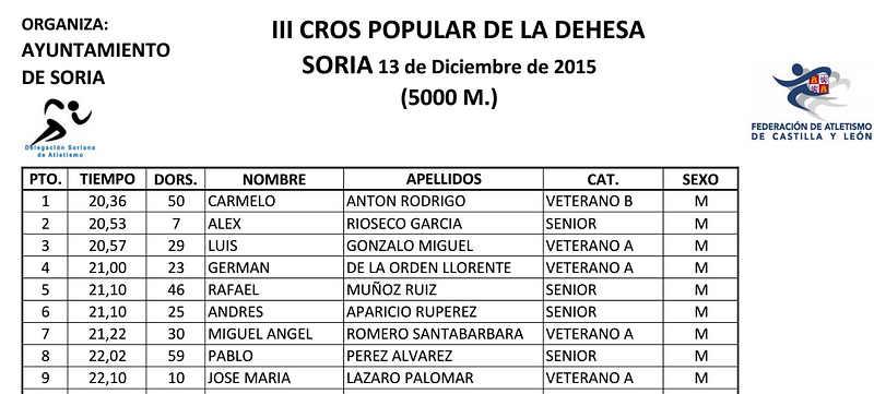 III Cros Popular de la Dehesa Soria 2015 Resultados
