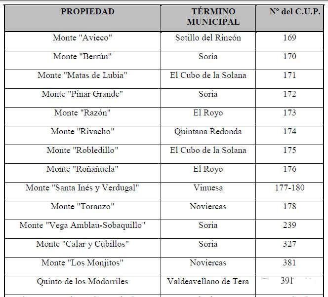 Listado Montes de Soria y Mancomunidad 150 Pueblos
