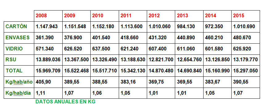 Reciclaje en Soria de 2008 a 2015